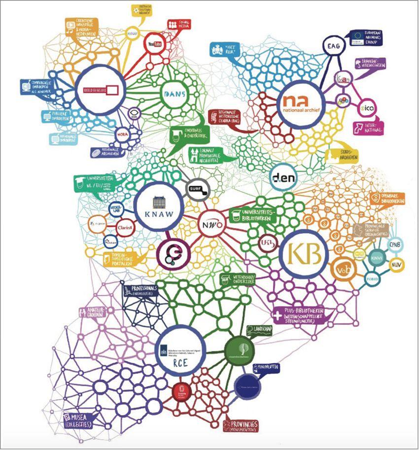 Landelijke digitale strategie